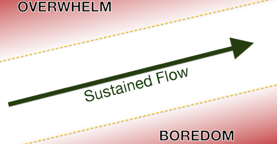 Sustaining Flow with GTD